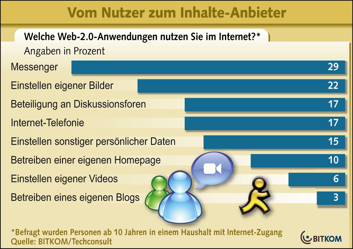 Bitkom: Million Deutsche machen bei Web 2.0 mit