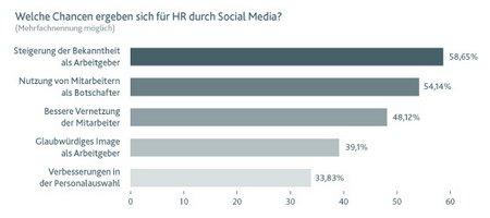 Grafik Chancen HR 01