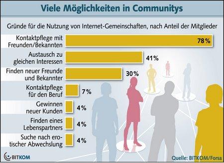 Bitkom: 30 Millionen Deutsche nutzen Online-Netzwerke