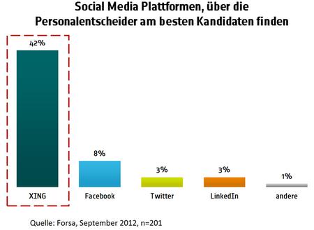 Infografik Studie forsa September 2012 XING