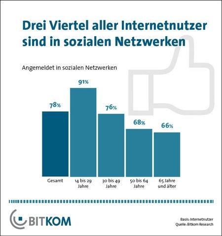 Bitkom: Social Media NUtzung in Deutschland